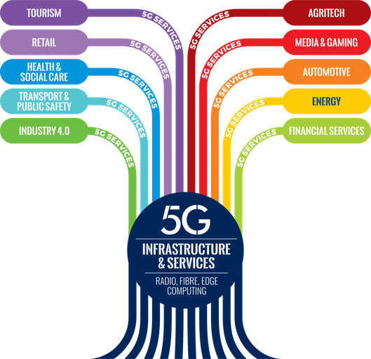 5G Realised Graphic