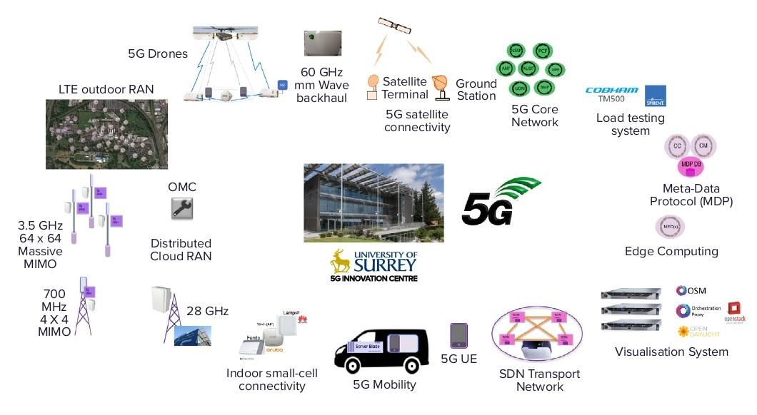 5GUK & UK5G - what's the difference?