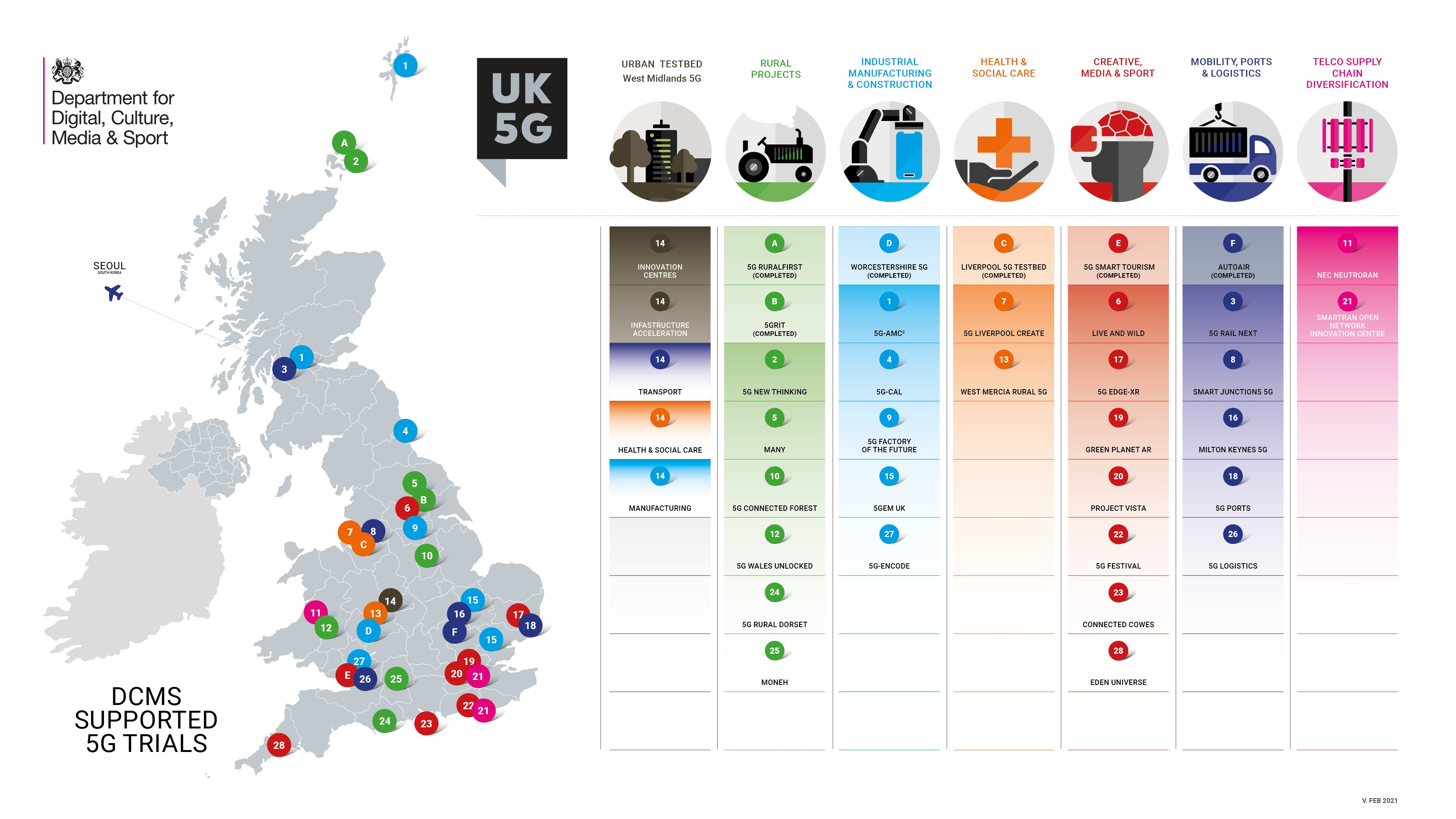 UK 5G Testbeds & Trials